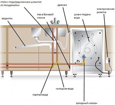 Эта схема поможет наглядно понять, как происходит подсоединение посудомоечной машины к электричеству и воде