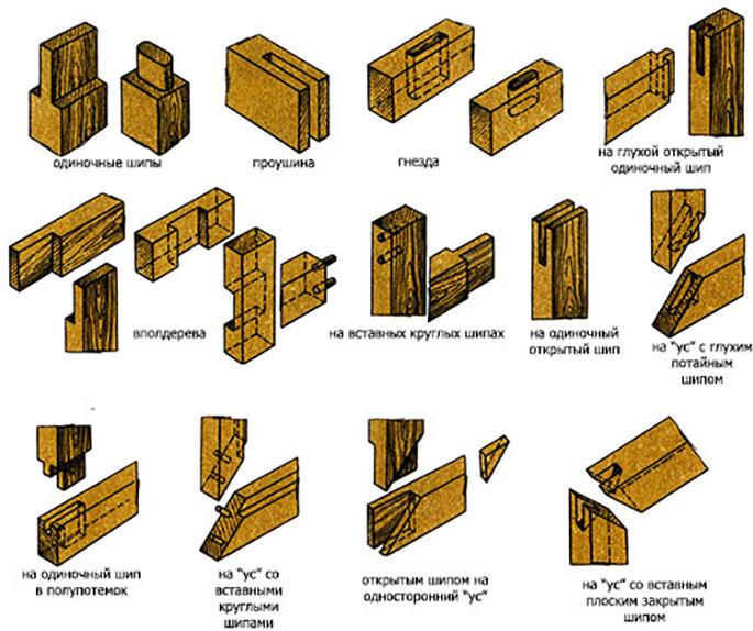 Соединения деревянных деталей своими руками 28